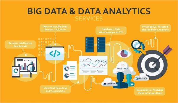 Big Data Analytics Software Market is Booming Worldwide | gaining Revolution – In Eyes of Global Exposure