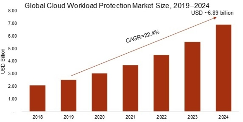 Cloud Workload Protection Market 2020-2024: Key Findings, Global Business Analysis, Regional Study, Emerging Technologies and Future Prospects