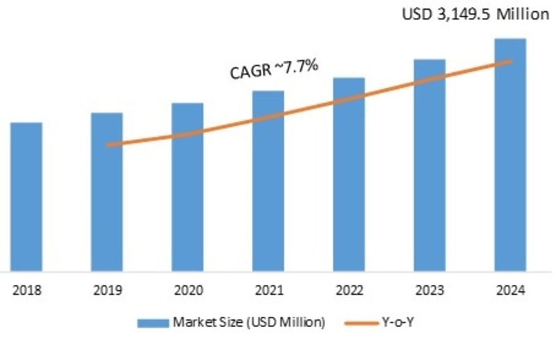 Magnetoresistance Sensor Market 2020-2024: Key Findings, Global Business Analysis, Regional Study, Industry Profit Growth, Segments, Profiles and Future Prospects