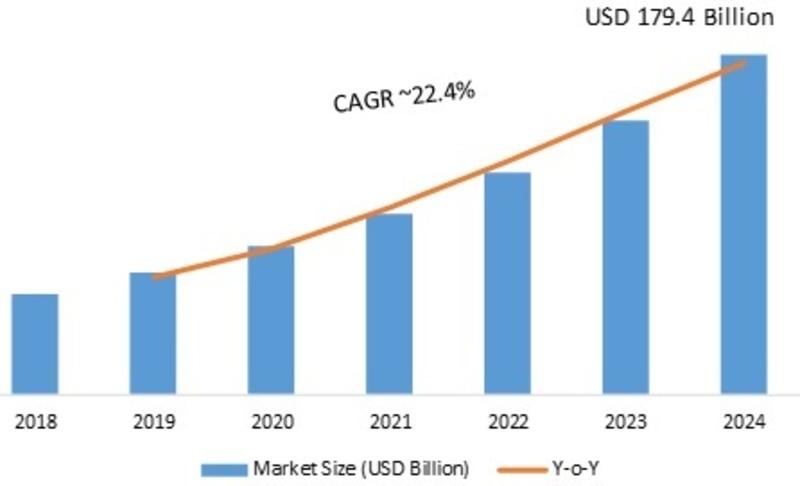 Organic Semiconductor Market 2020 – 2024: Business Trends, Global Segments, Top Key Vendors Analysis, Import & Export, Revenue