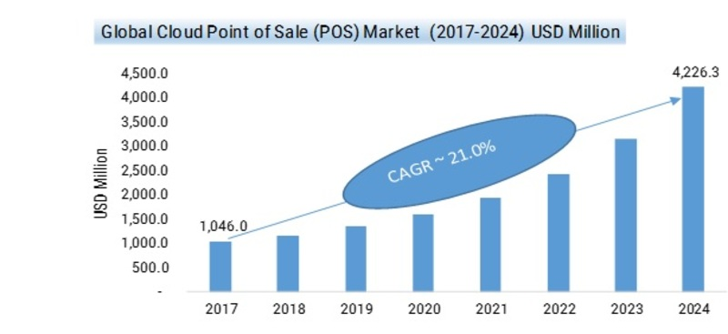 Cloud Point of Sale (POS) Market 2020-2024: Key Findings, Global Analysis, Regional Study, Emerging Technologies and Future Prospects