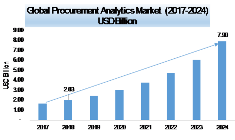 Procurement Analytics Market 2020 – 2024: Global Leading Drivers, Emerging Audience, Segments, Industry Profits Growth and Regional Analysis