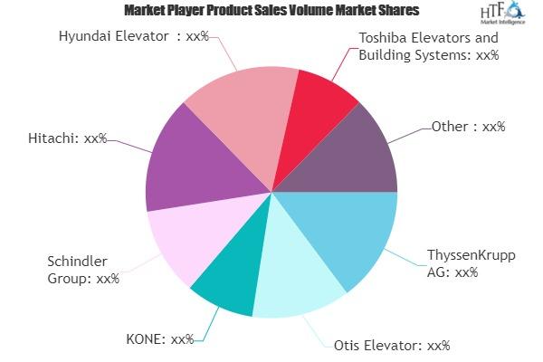 Smart Elevators Market to See Huge Growth by 2025 | ThyssenKrupp, Otis Elevator, KONE