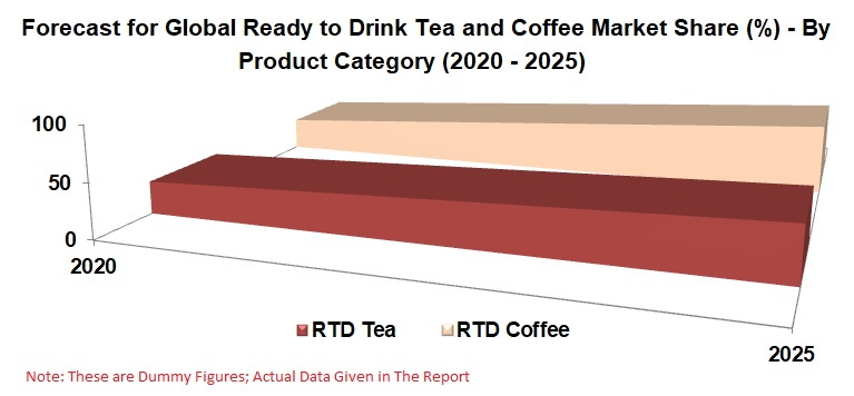 Ready to Drink Tea & Coffee Market, Volume, Global Forecast by Product Category, Packaging, Distribution Channels, Regions, Company