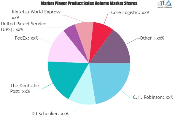 Reverse Logistics Market to Witness Huge Growth by 2025 | Core Logistic, Deliveryontime Logistics, Delcart