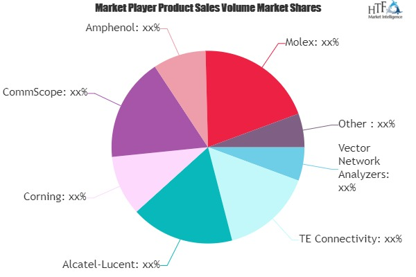 Contactless Connectivity System Market Is Thriving Worldwide | Amphenol, Molex, Unify