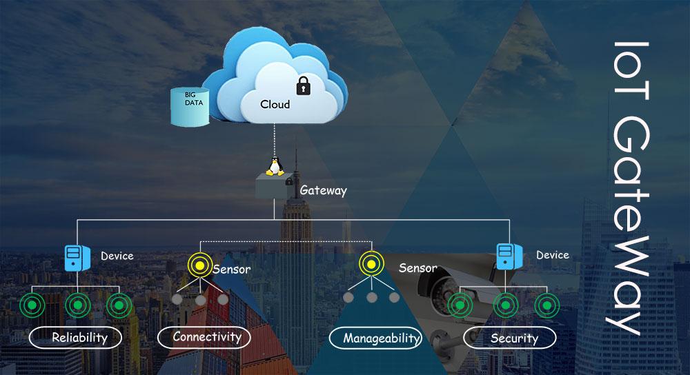 IoT Gateway Market is Booming Worldwide   Siemens, Huawei, Fujitsu, Toshiba, Dell, Cisco, HP, Intel