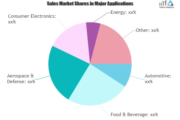 Smart Manufacturing Technology Market: Good Value & Room to Grow Ahead Seen | Honeywell, Siemens, ABB, GE