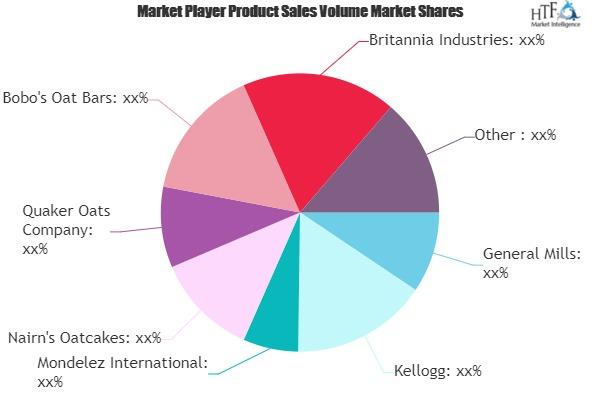 Oat-Based Snacks Market to See Huge Growth by 2025 | General Mills, Kellogg, Mondelez, Nairn\'s Oatcakes