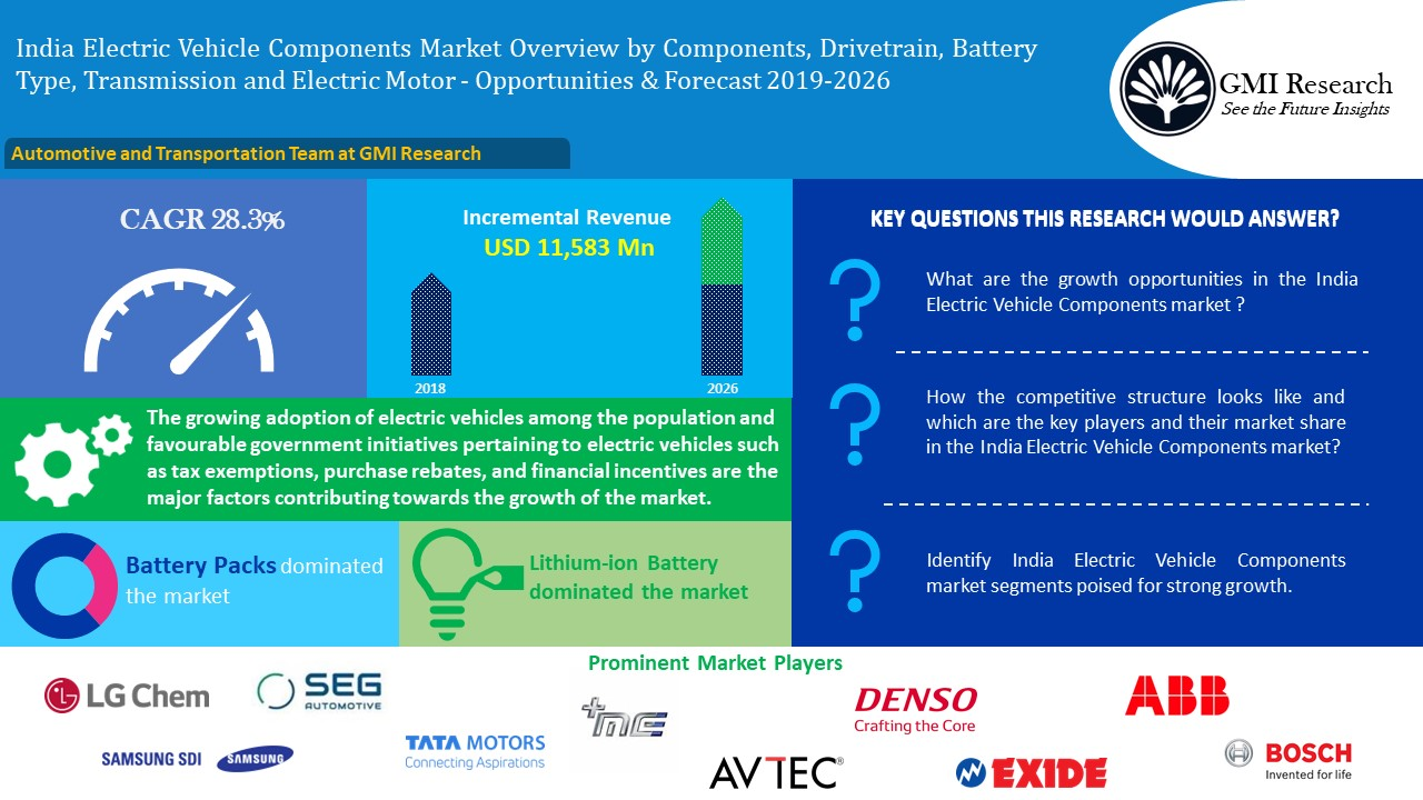 India Electric Vehicle (EV) Components Market Worth USD 12,957 million in 2026 - GMI Research