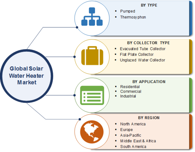 Solar Water Heater Market 2020 - 2023: Historical Analysis, Growth Size, Top Manufacture, Demand and Supply, Sales Revenue, Trends, Opportunity, Industry Share and Global Forecast
