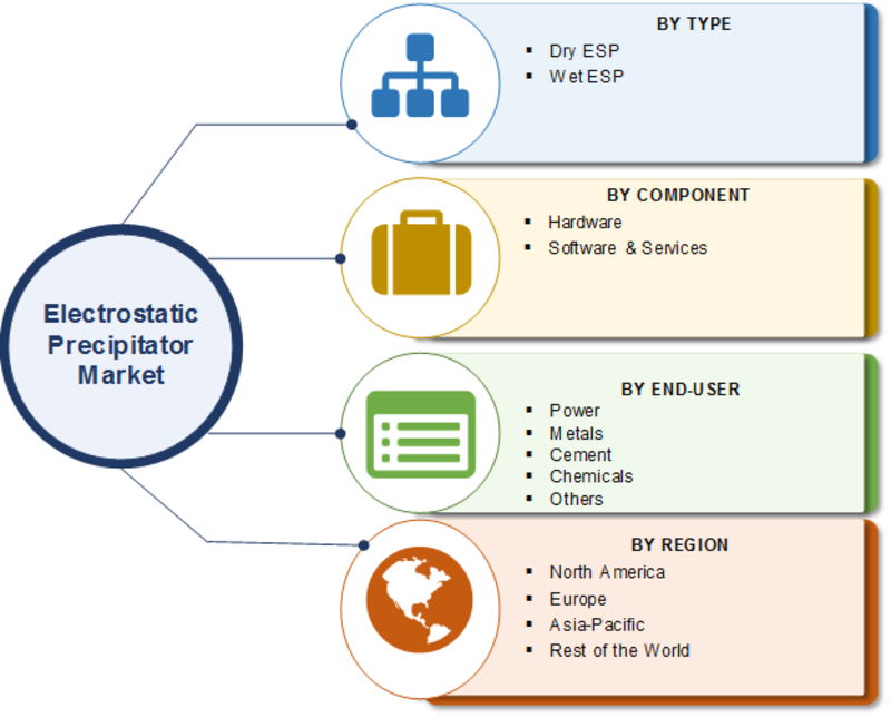 Electrostatic Precipitator Market Comprehensive Analysis 2020, Top Manufacturers, Global Size, Estimation, Share, Business Opportunity and Key Players by Forecast to 2023