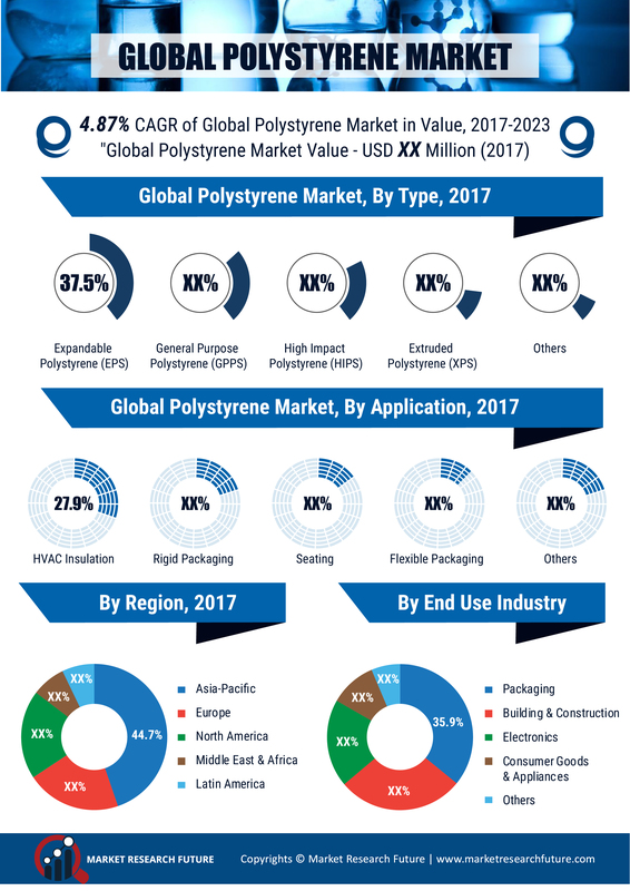 Polystyrene Market - 2020 Growth, Size, Share, Key Players Profile, Industry Analysis and Trends Forecast 2023