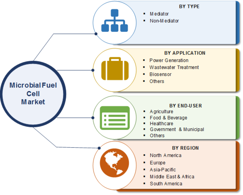 Microbial Fuel Cell Market 2020-2023 Comprehensive Analysis, Industry Segmentation by Types, Application, End-User, Growth Potential, Strategic Assessment, Developments Status