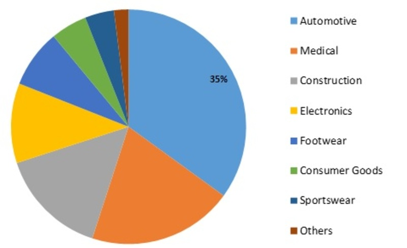 Silicone Rubber Market - Global Analysis 2020, Size, Share, Trends, Industry Demand, Growth, Opportunities and Forecast 2023