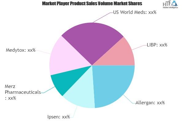 Botox Market to Witness Huge Growth by 2026 | Allergan, Ipsen, Merz Pharma, Medytox