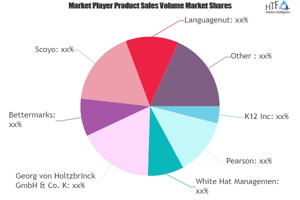 Mobile Learning Market to Witness Massive Growth by 2025 | K12, Pearson, White Hat Management