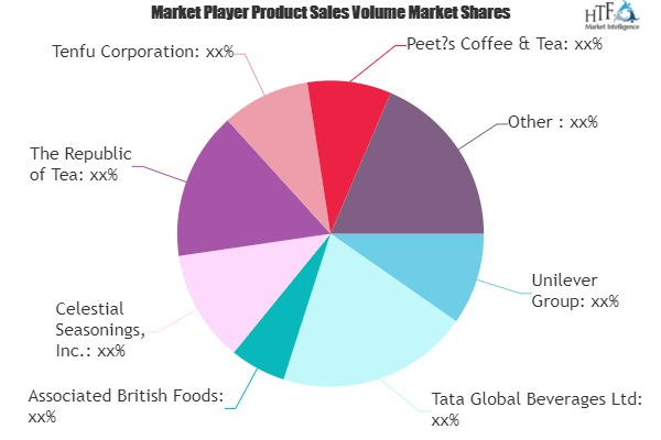 Out of Home Tea Market Comprehensive Study Explore Huge Growth in Future