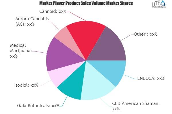 CBD Hemp Oil Market to See Huge Growth by 2025 | ENDOCA, CBD American Shaman, Gaia Botanicals