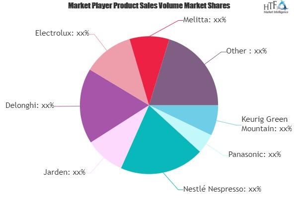 Coffee Market Comprehensive Study Explore Huge Growth in Future | Panasonic, Nestlé Nespresso, Jarden