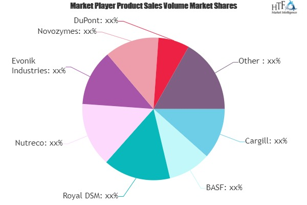 Animal Nutrition Market to See Huge Growth by 2026 | Royal DSM, Nutreco, Evonik