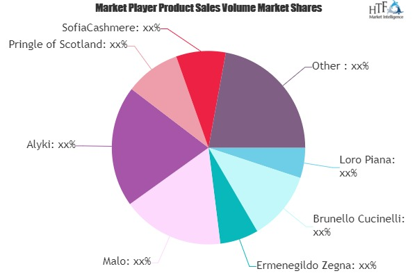 Cashmere Clothing Market is Dazzling Worldwide | Brunello Cucinelli, Ermenegildo Zegna, Malo