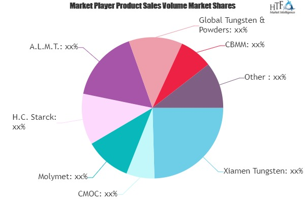 Refractory Metals Market SWOT Analysis of Key Players | Xiamen Tungsten, CMOC, Molymet