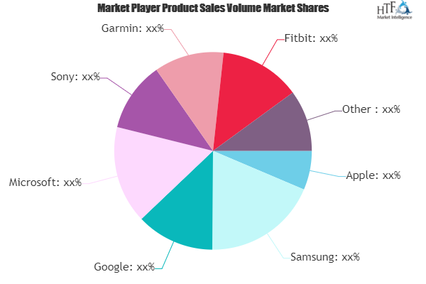 Wearable AI Market Next Big Thing | Major Giants Google, Microsoft, Sony