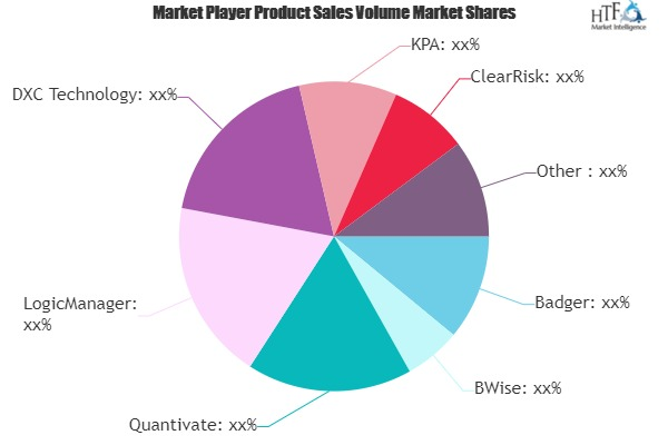 Insurance Risk Mitigation Software Market May See a Big Move | Badger, BWise, Quantivate