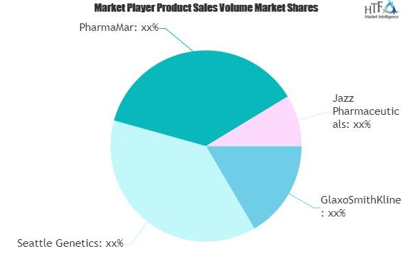 Marine Pharmaceuticals Market to Witness Huge Growth by 2025 | GlaxoSmithKline, Seattle Genetics, PharmaMar