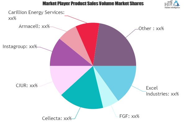 Building Insulation Products Market to Eyewitness Massive Growth by 2026 | Excel Industries, FGF, Cellecta, CIUR, Instagroup