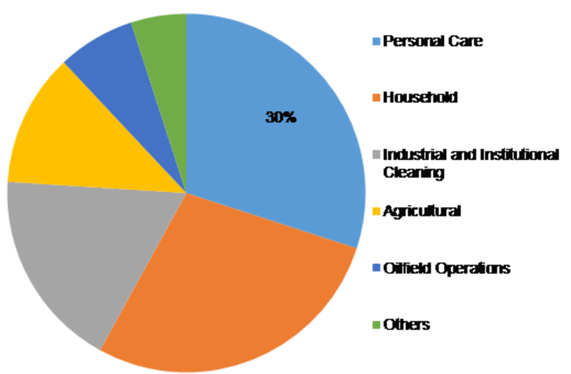 Amphoteric Surfactants Market – 2020 Share, Size Estimation, Growth Trends, Key Insights, Advanced Technologies, Regional Demand and Top Players Analysis 2023