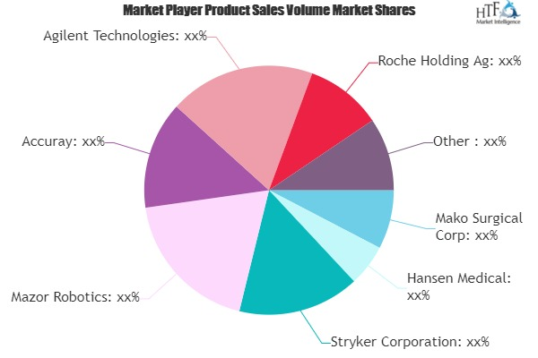 Medical Robotics Market May Set New Growth Story   Mako Surgical, Hansen Medical, Stryker