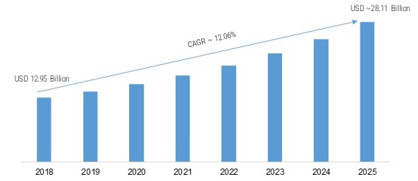 Application Server Market 2020 Global Overview, Emerging Software Technologies, Size, Share, Development Strategies, Growth, Regional Analysis and Forecast till 2025