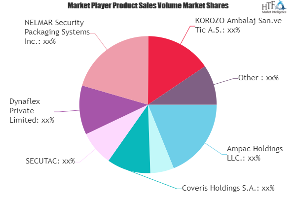 Security Bags Market to Witness Huge Growth by 2025 | Ampac, Dynaflex, Versapak