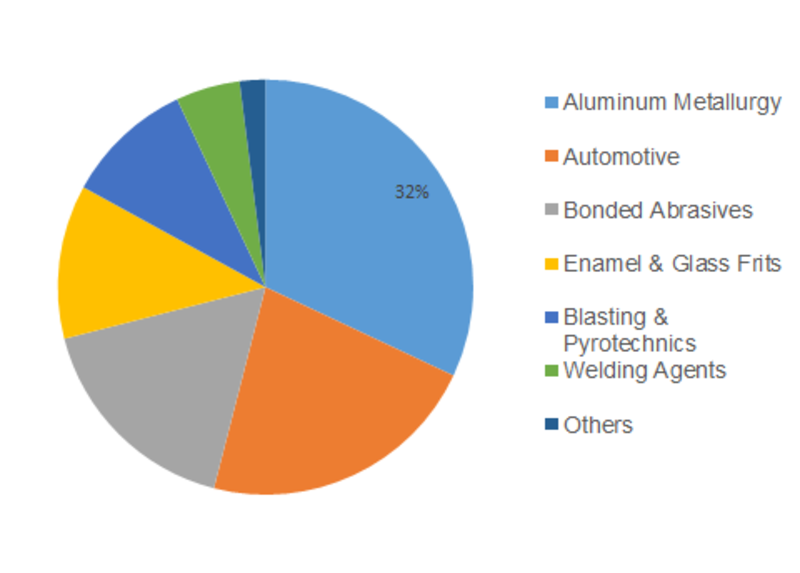 Cryolite Market - Industry 2020 Analysis, Key Players, Growth, Trends, Demand, Application, Opportunities and Forecast to 2023