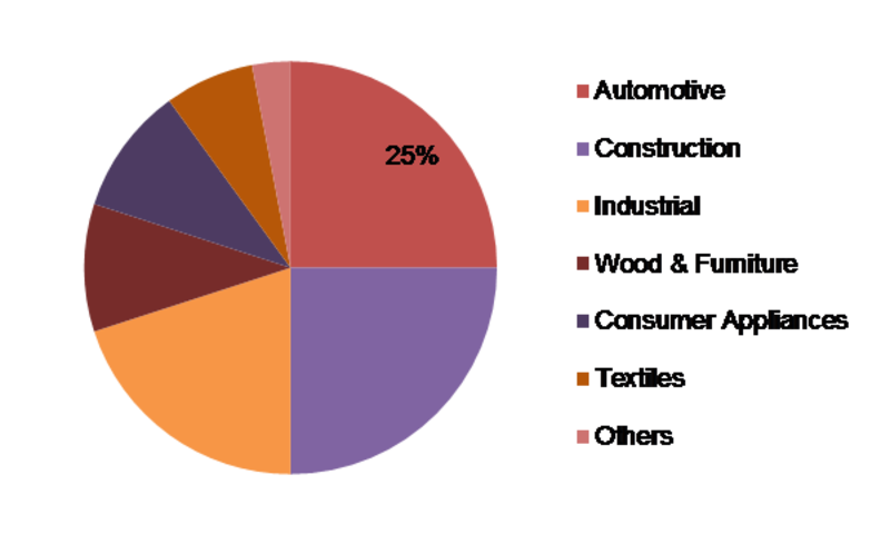 Defoaming Coating Additives Market - Analysis 2020 by Size Estimation, Industry Share, Revenue Growth, Development and Demand Forecast to 2023