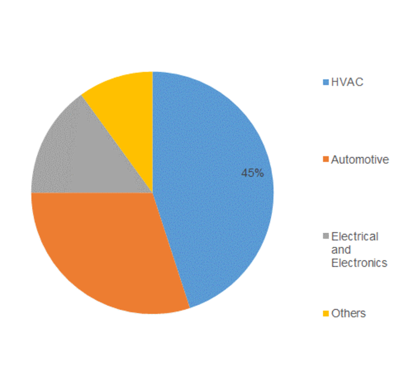 Elastomeric Foam Market - Outlook 2020, Size, Share, Trends, Growth by Top Companies, Types, End-Use Industry and Regions by Forecast 2023