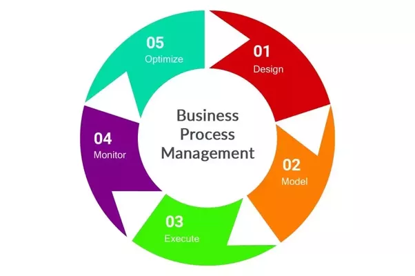 Business Process Management Market: Global Analysis, Industry Growth, Current Trends, Size, Segmentation, Growth and Forecast till 2024