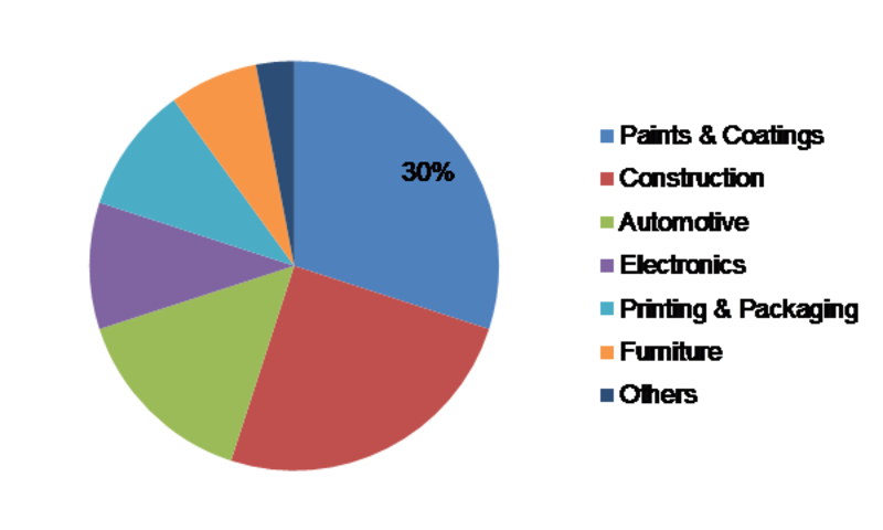 Formulation Additives Market Outlook – Size 2020, Share, Trends, Growth Status, Regional Analysis and Industry Forecast to 2023
