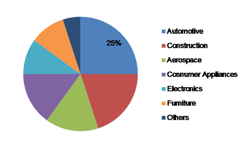 Coating Pretreatment Market - Global Players 2020, Share, Regional Segmentation, Growth, Size Applications, Major Drivers and Forecast 2023