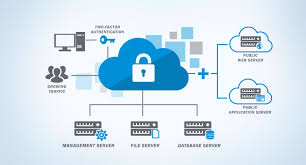 Managed Cloud As a Service Market 2020 Technology, Share, Demand, Opportunity, Projection Analysis Forecast Outlook 2026
