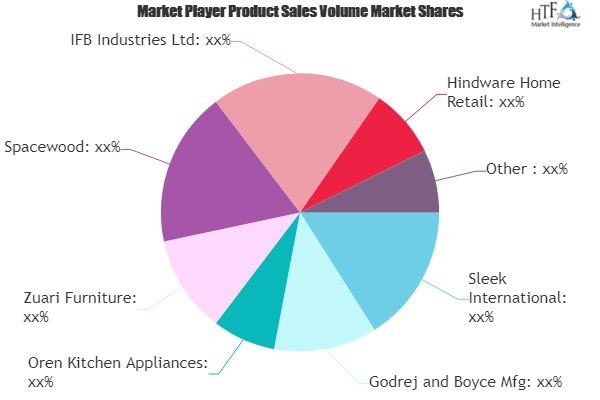 Modular Kitchen Market Is Dazzling Worldwide | Godrej and Boyce Mfg, Spacewood, Hindware Home Retail