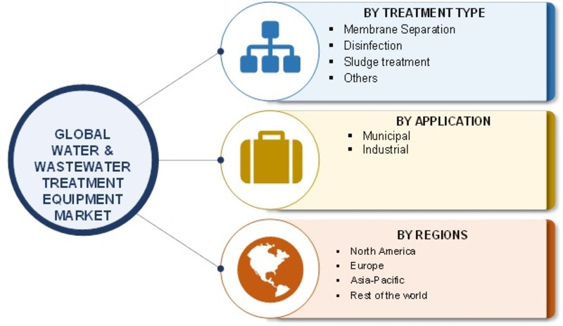 Water and Wastewater Treatment Equipment Global Market Pegged to Expand Robustly| Classification, Application, Industry Chain Overview, SWOT Analysis and Competitive Landscape To 2023