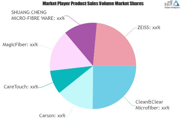 Lens Cleaning Cloths Market to See Huge Growth by 2025 | Carson, CareTouch, MagicFiber