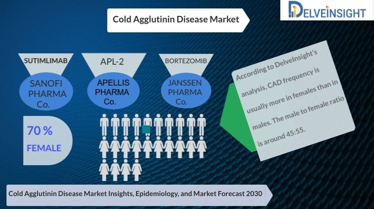 Cold Agglutinin Disease (CAD) Analysis, Market Size, Epidemiology, Leading Companies and Competitive Analysis by DelveInsight
