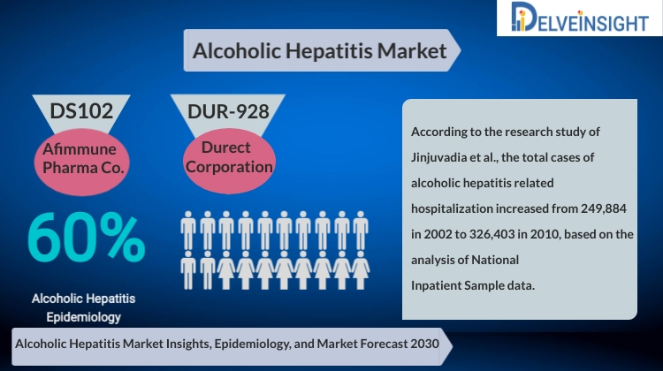 Alcoholic Hepatitis Market Analysis, Market Size, Epidemiology, Leading Companies and Competitive Analysis by DelveInsight