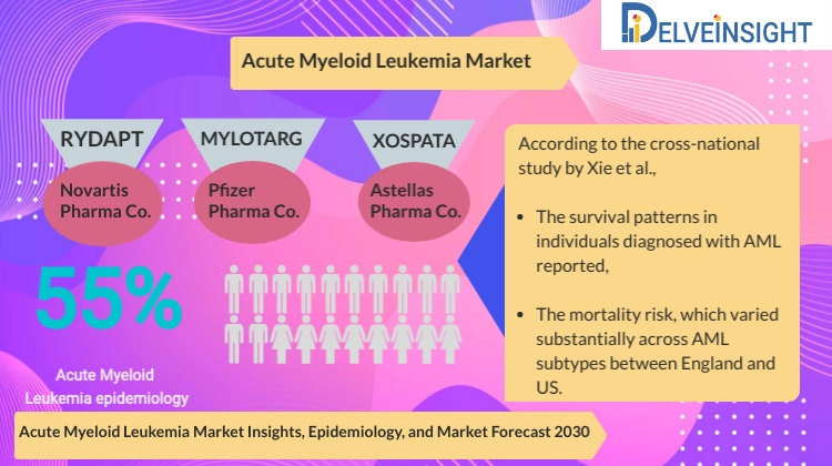 Acute Myeloid Leukemia Market Analysis, Market Size, Epidemiology, Leading Companies and Competitive Analysis by DelveInsight