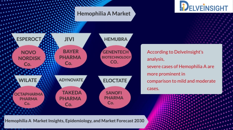 Hemophilia A Market Analysis, Market Size, Epidemiology, Leading Companies and Competitive Analysis by DelveInsight