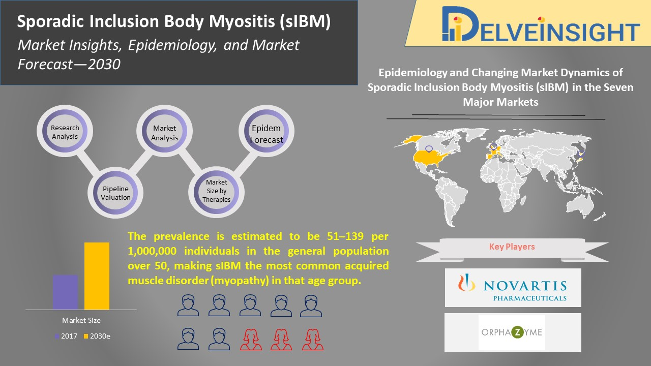 Sporadic Inclusion Body Myositis Market Insights, Epidemiology and Market Forecast 2030